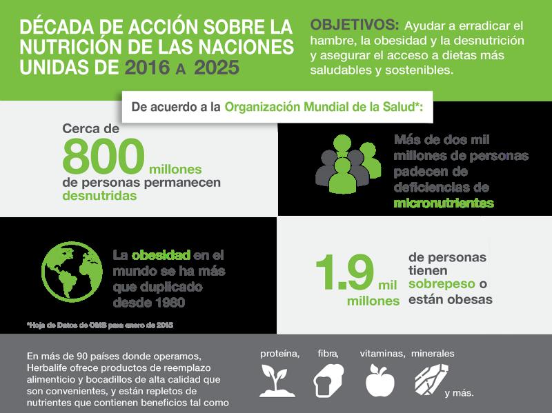 Las Naciones Unidas identifica los próximos diez años como la Década de Acción sobre la Nutrición