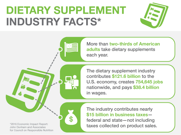 DietarySupplement-IndustryFacts