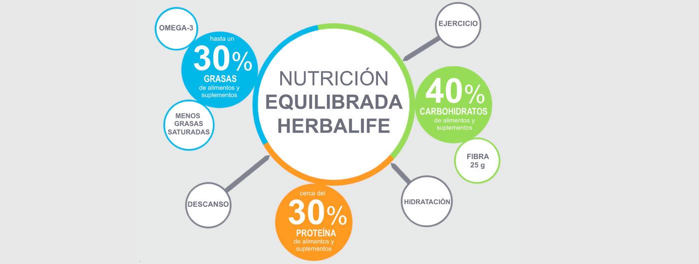 La Filosofía de Nutrición Mundial de Herbalife: UN ENFOQUE EQUILIBRADO