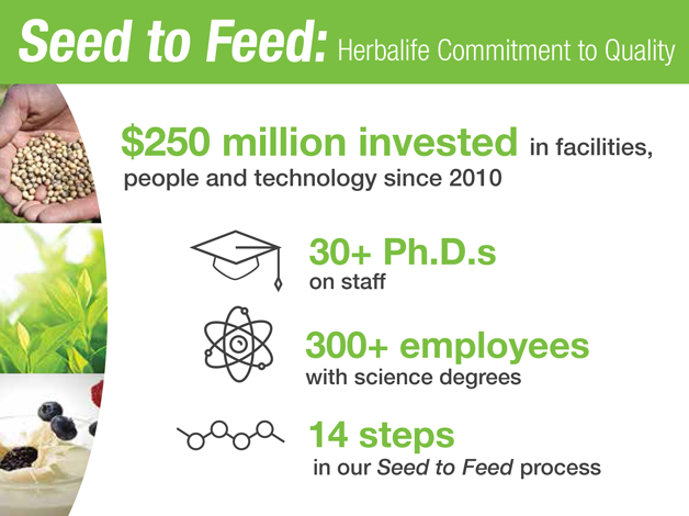 Seed to Feed: The Herbalife Manufacturing Success Story